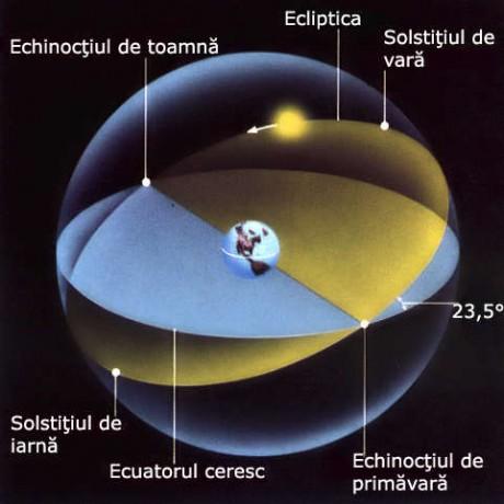 Echinoctiu si solstitiu
